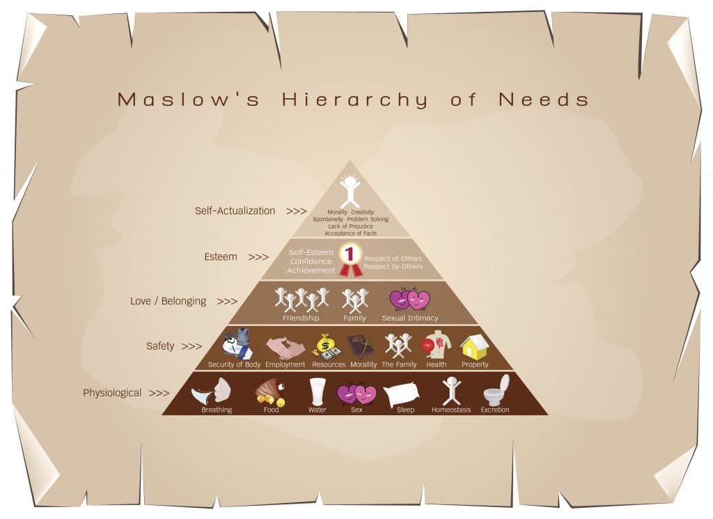 Maslows hierarchy of business needs tailwind transportation software hierarchy of needs diagram of human motivation ccuart Images