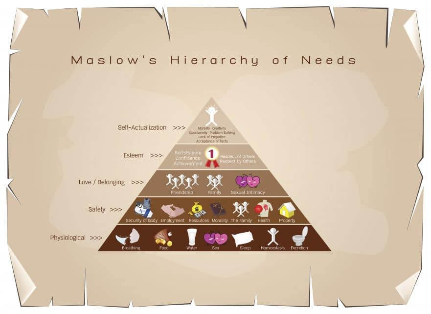 Hierarchy of Needs Diagram of Human Motivation