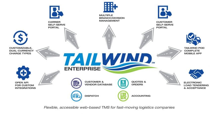 Tailwind TMS Enterprise Diagram