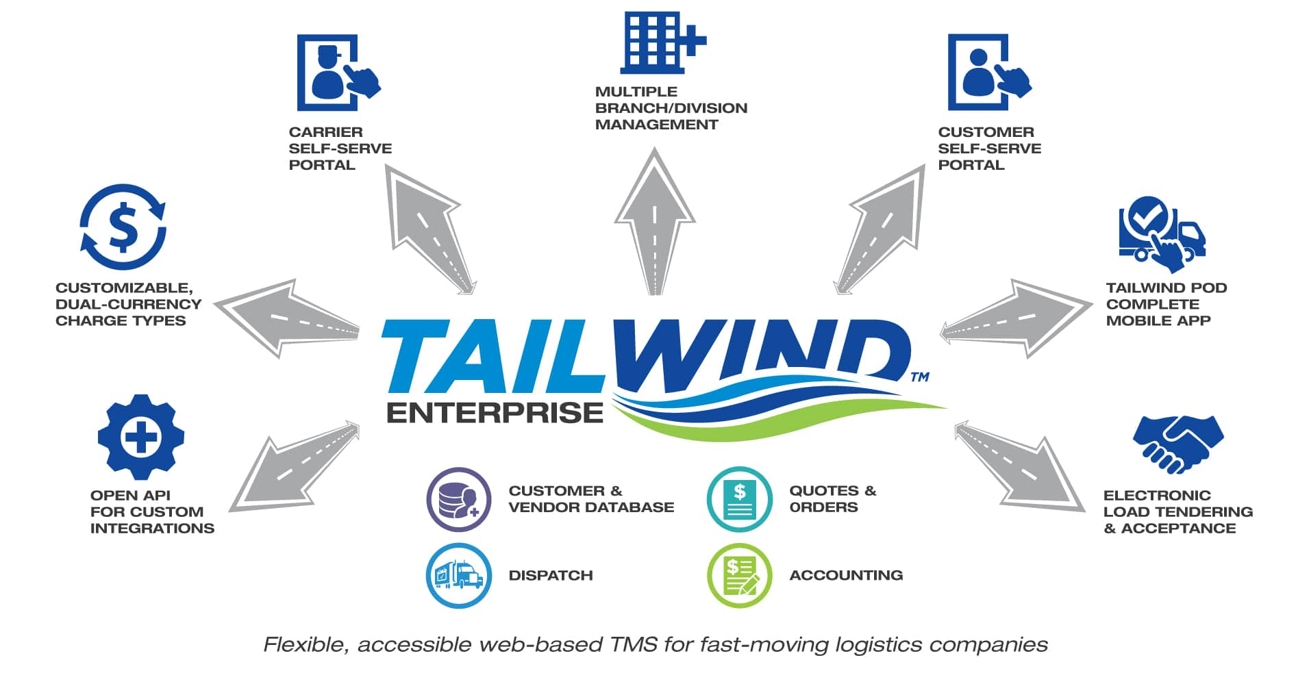 Tailwind Transportation Software Launches Fully Web Based