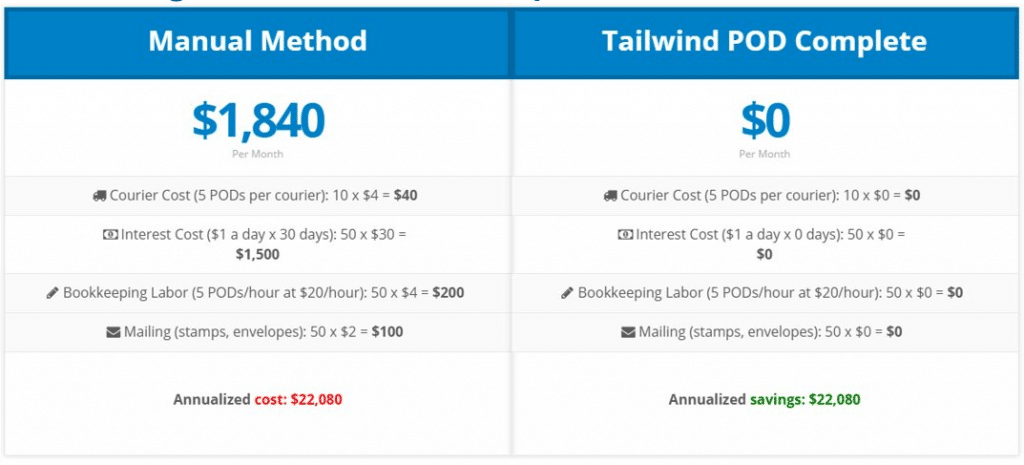 Analysis of savings from Tailwind POD Complete